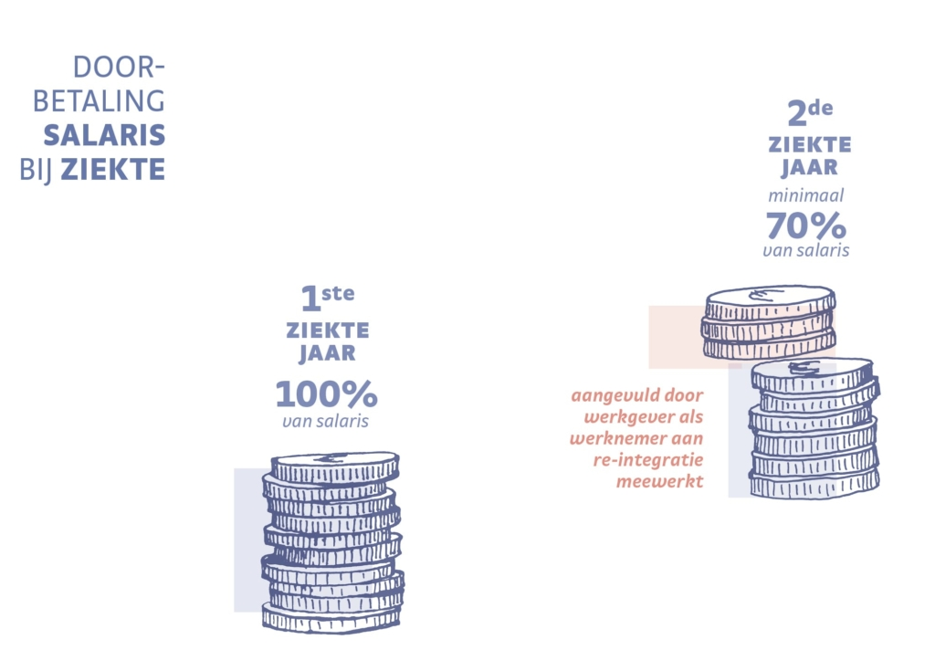 Doorbetaling salaris bij ziekte